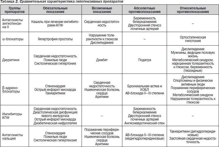 Сравнительные характеристики гипотензивных препаратов