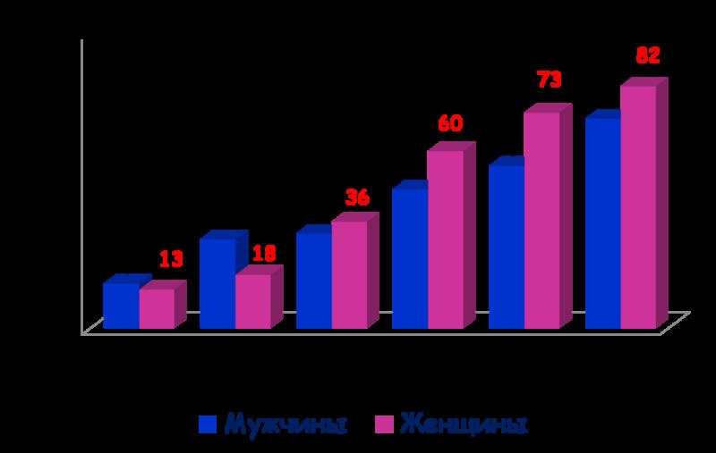 Распространенность артериальной гипертонии у мужчин и женщин