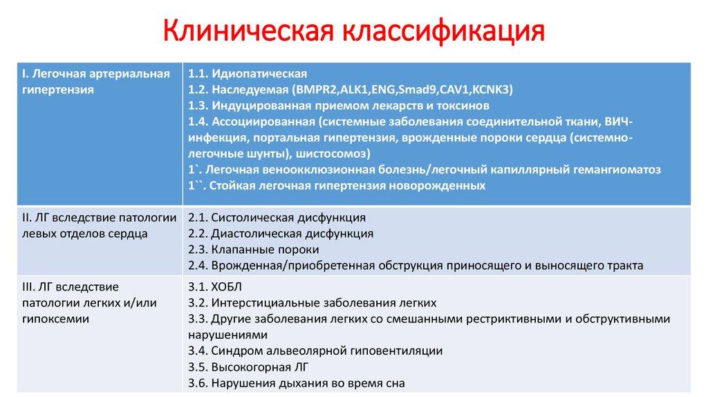 Клиническая классификация ЛГ