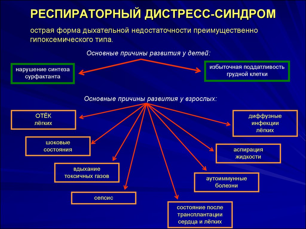 Причины развития дистресс-синдрома