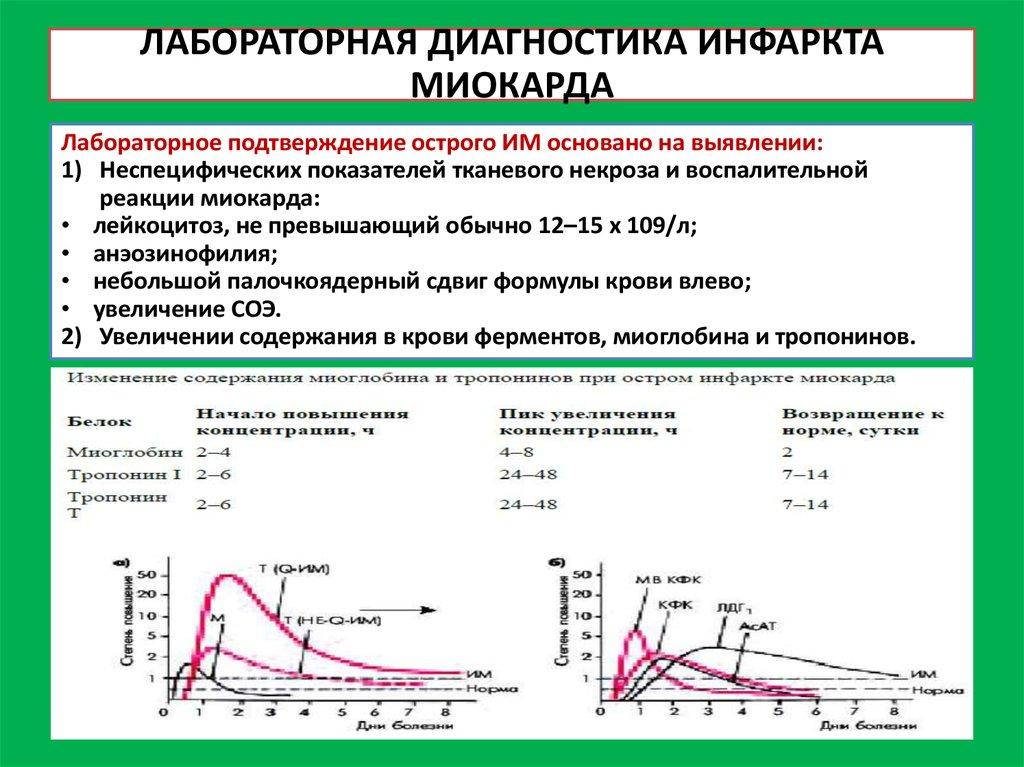 Лабораторная диагностика ИМ