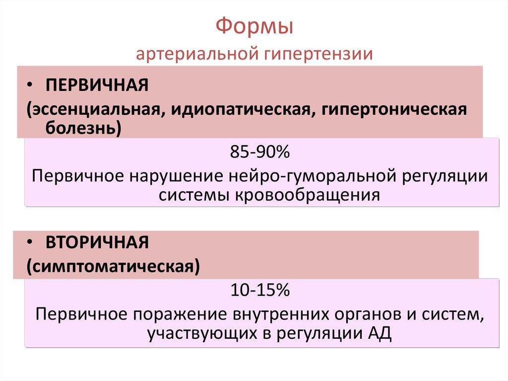 Формы АГ