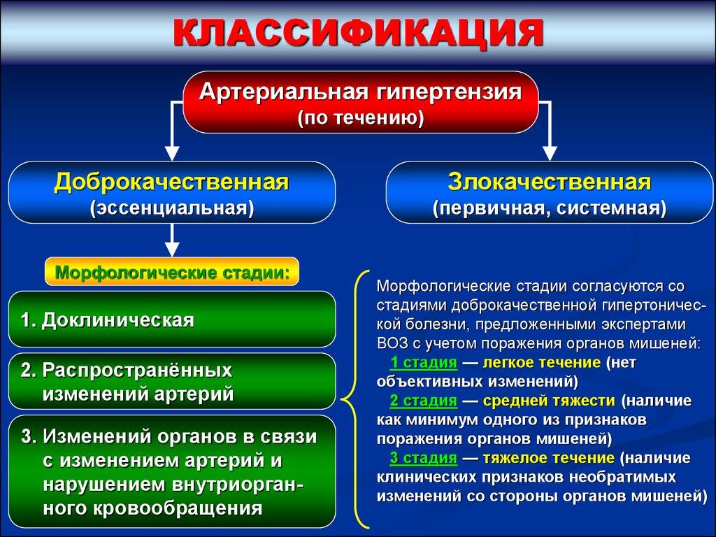 Классификация и стадии АГ