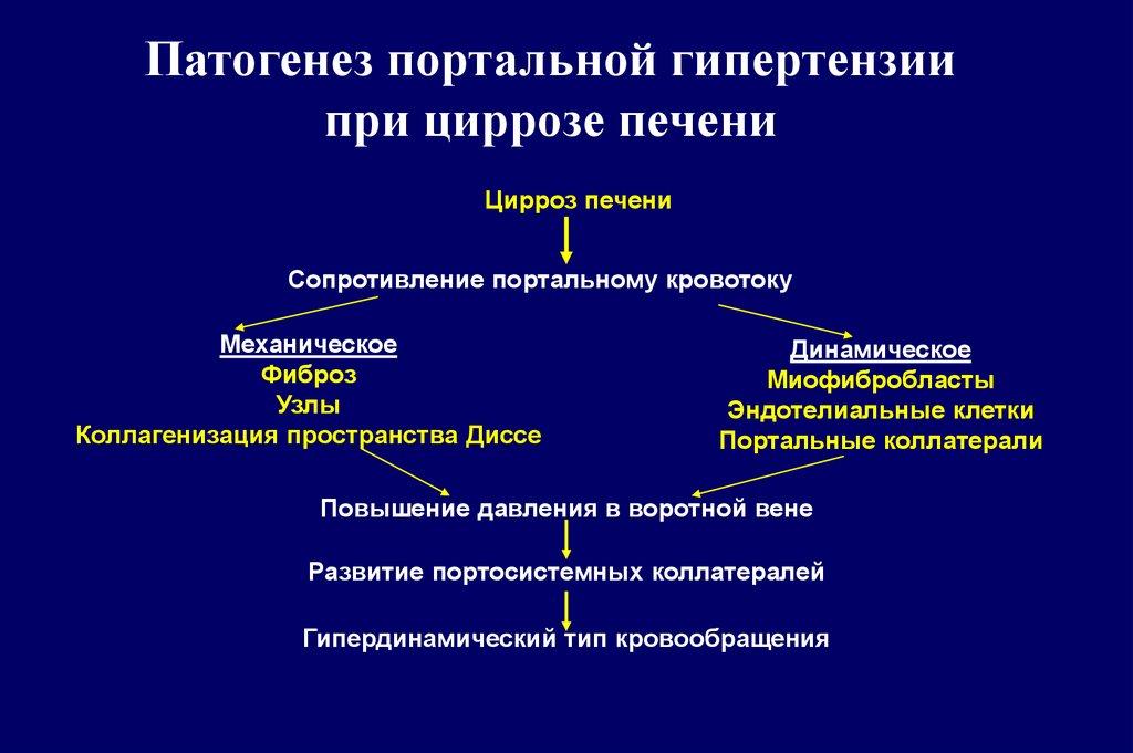 Патогенез ПГ при циррозе