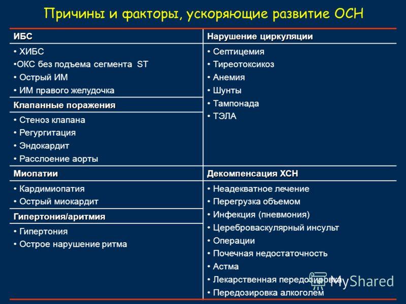 Причины и факторы, ускоряющие развитие ОСН