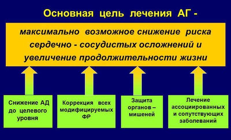 Цель лечения АГ
