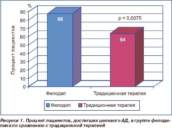 Результаты исследования эффективности препарата
