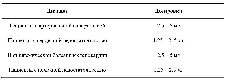 Схема дозирования