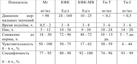 Норма анализа на КФК