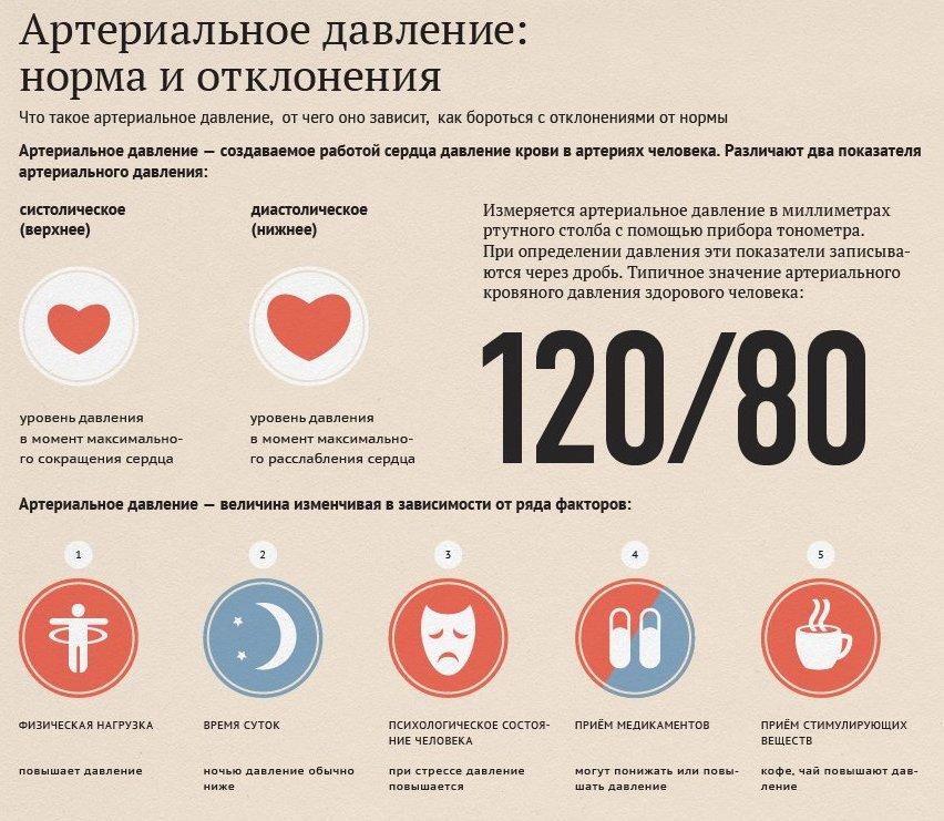 Нормальные показатели артериального давления