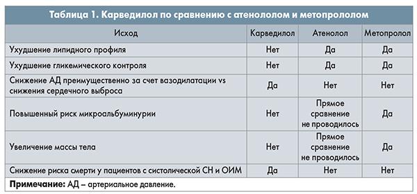 Сравнение фармакологических свойств препарата