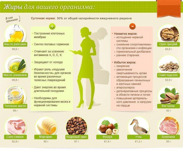 Норма жиров