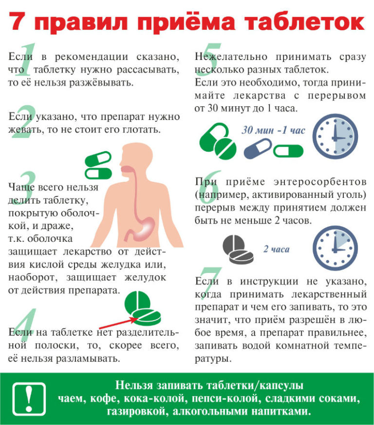 Правила применения лекарственных препаратов