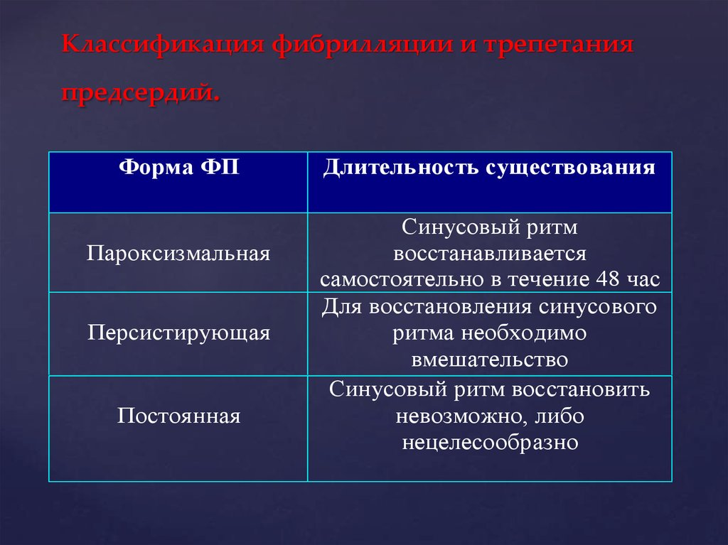 Классификация МА