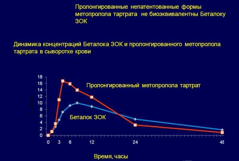 Сравнение динамики концентраций действующего вещества в сыворотке крови