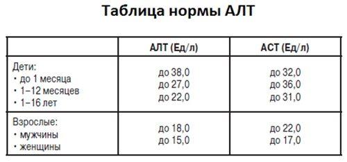 Нормы АЛТ и АСТ