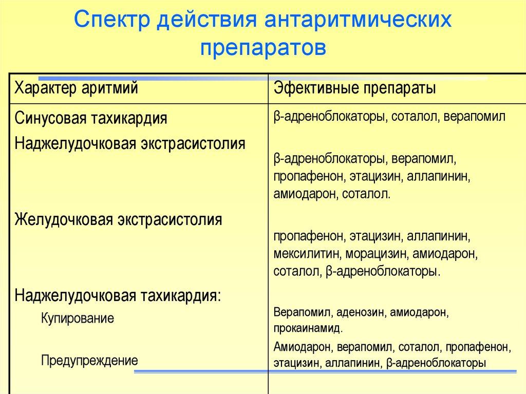 Спектр действия антиаритмиков