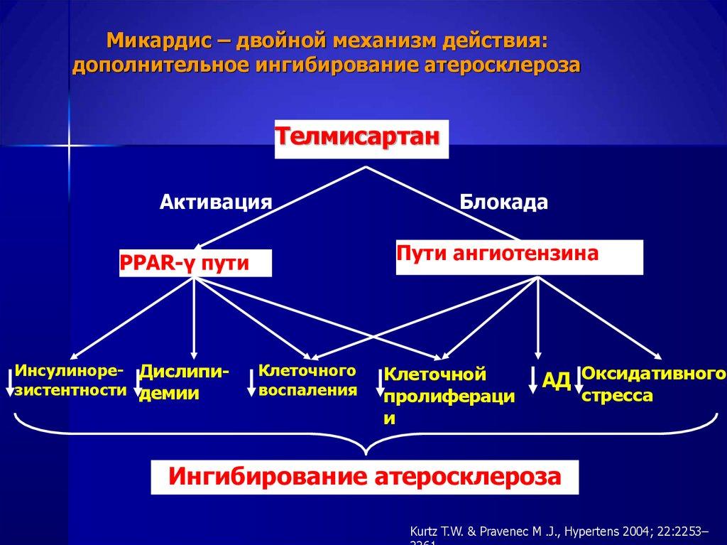Механизм действия телмисартана