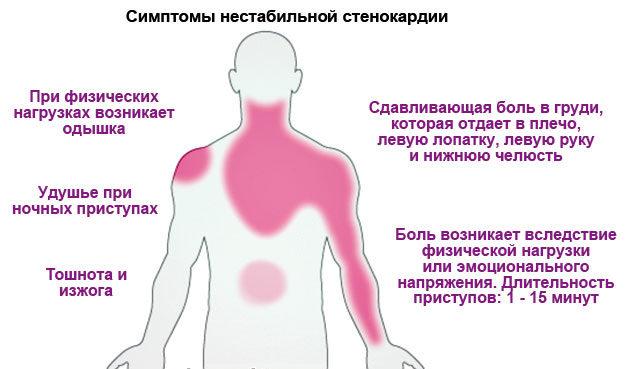 Симптоматика патологии
