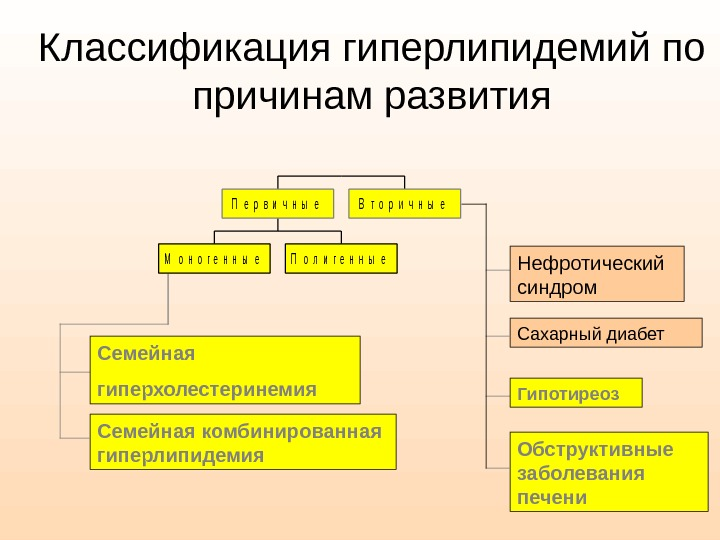 Классификация гиперхолестеринемии