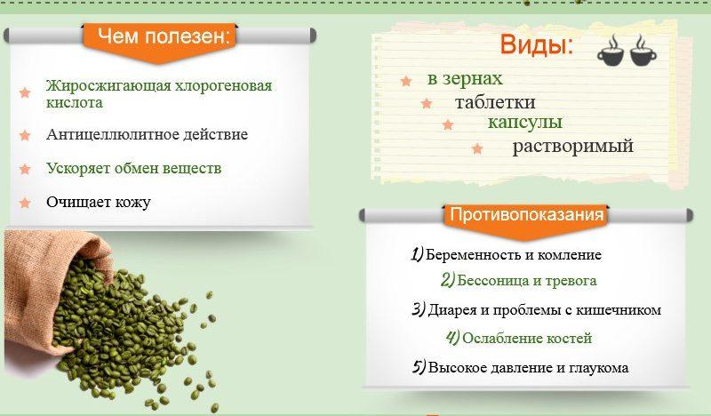 Факты о зеленом кофе