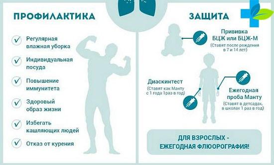 Меры по профилактике туберкулеза