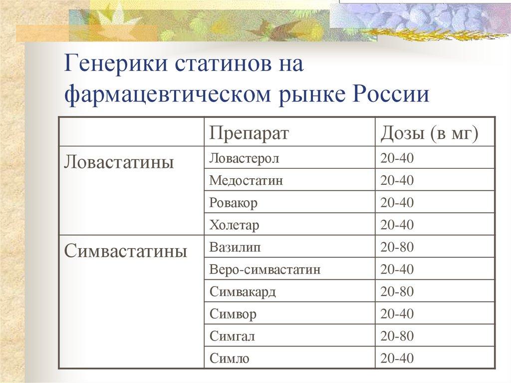 Дженерики статинов