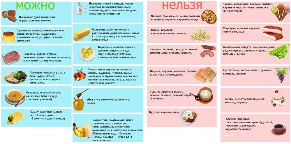 Что можно есть при диарее и диабете