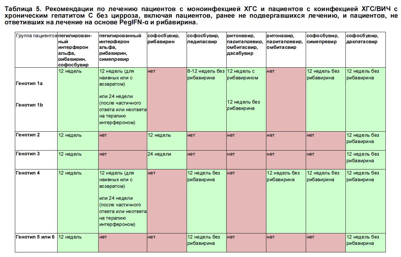 Рекомендации по лечению пациентов с хроническим гепатитом С