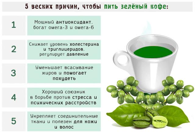 Сколько пить зеленый кофе чтобы похудеть
