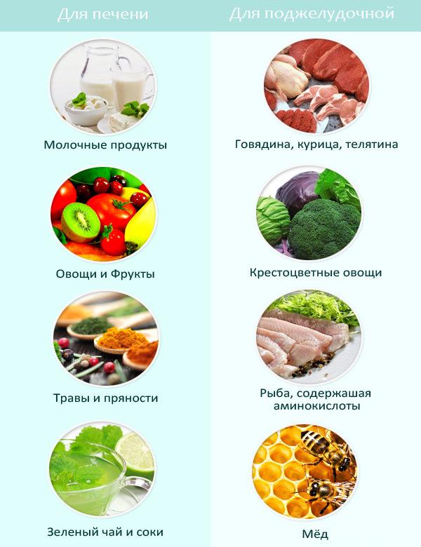 Какие диеты полезны для печени