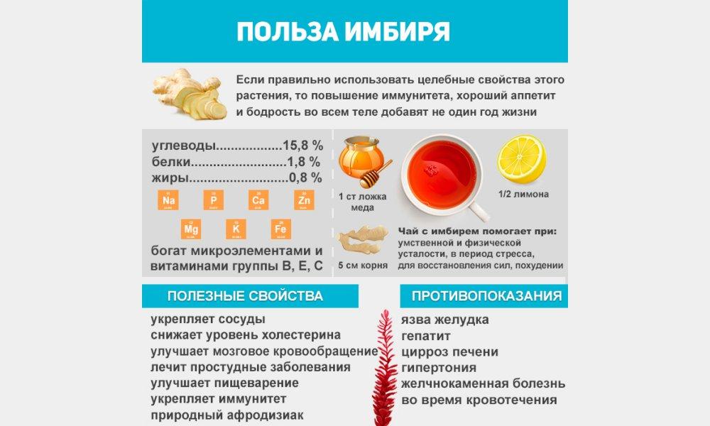 свойства имбиря на организм женщины при похудении