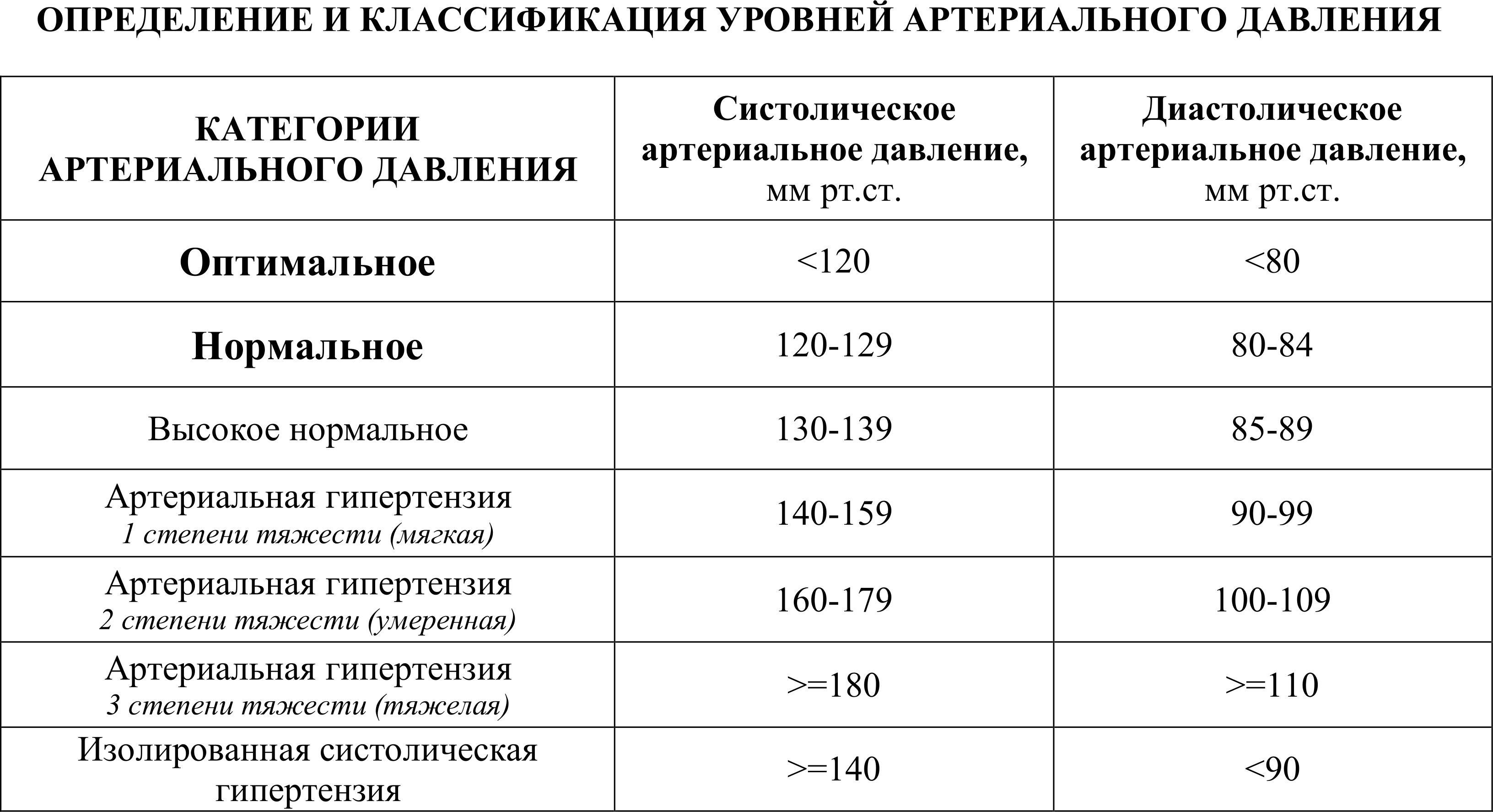 Изображение - Верхнее давление высокое а нижнее низкое почему nizkoe-davlenie-pri-beremennosti-5