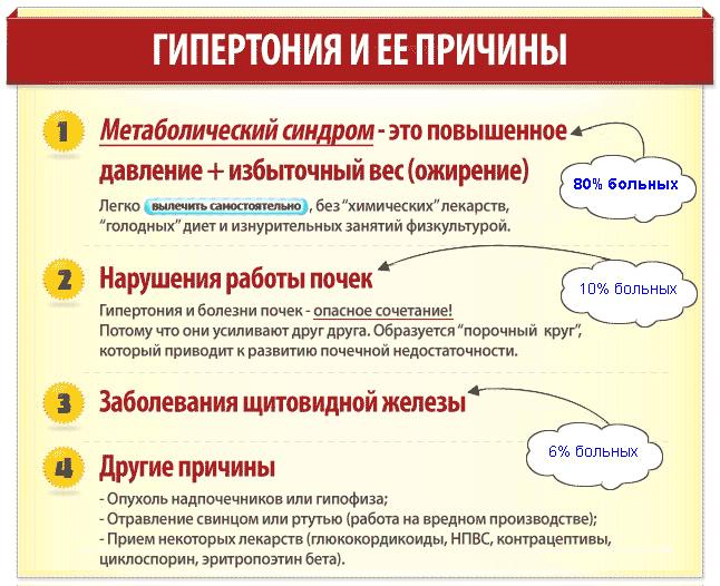 Стойкая гипертония. - Forum.BioMedis.Ru