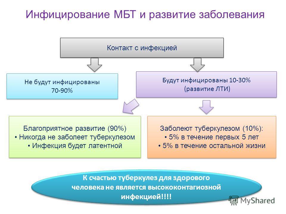 Изображение - Болят суставы после лечения туберкулеза легких slide_2-44