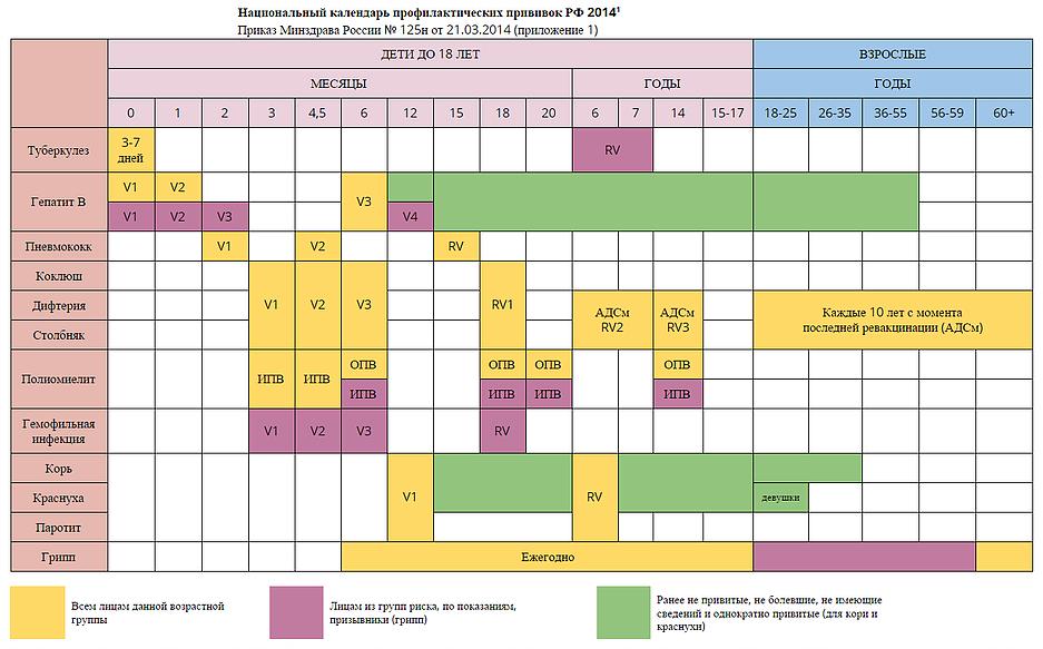 Календарь прививок
