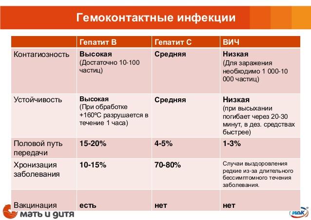 Гемоконтактные инфекции