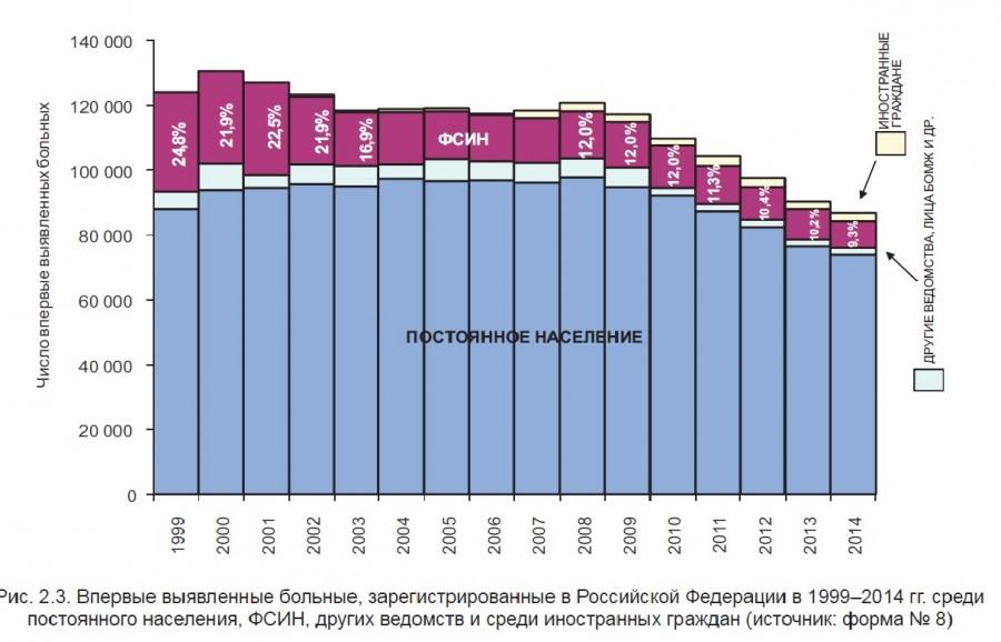Статистика заболеваемости туберкулезом