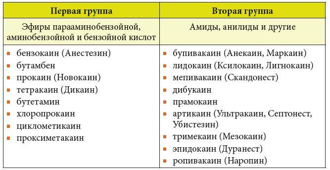 Анестетики