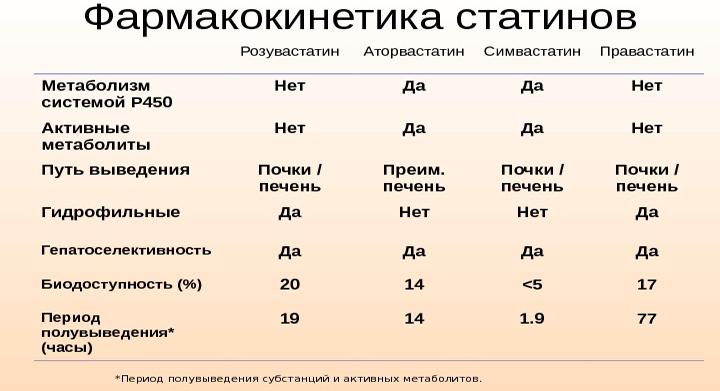 Фармакокинетика статинов