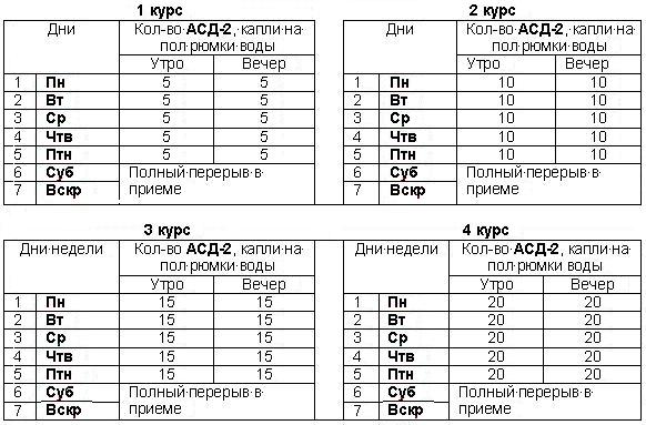 Схема приема АСД