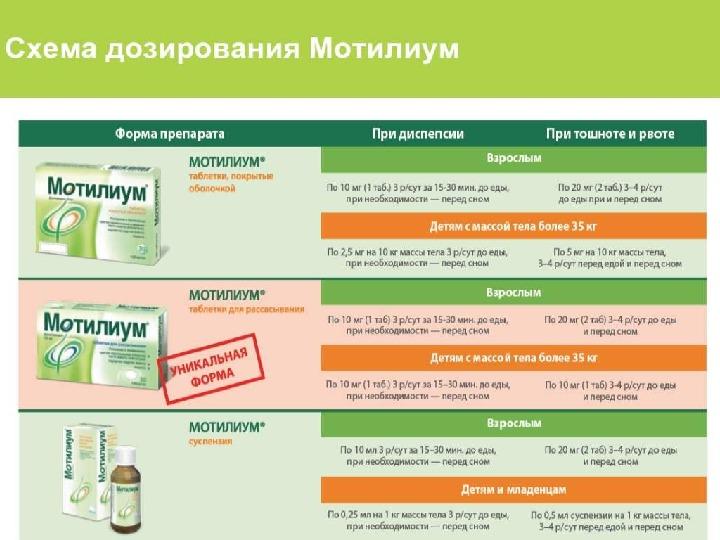 Схема применения Мотилиума