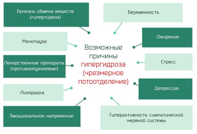 Гипергидроз