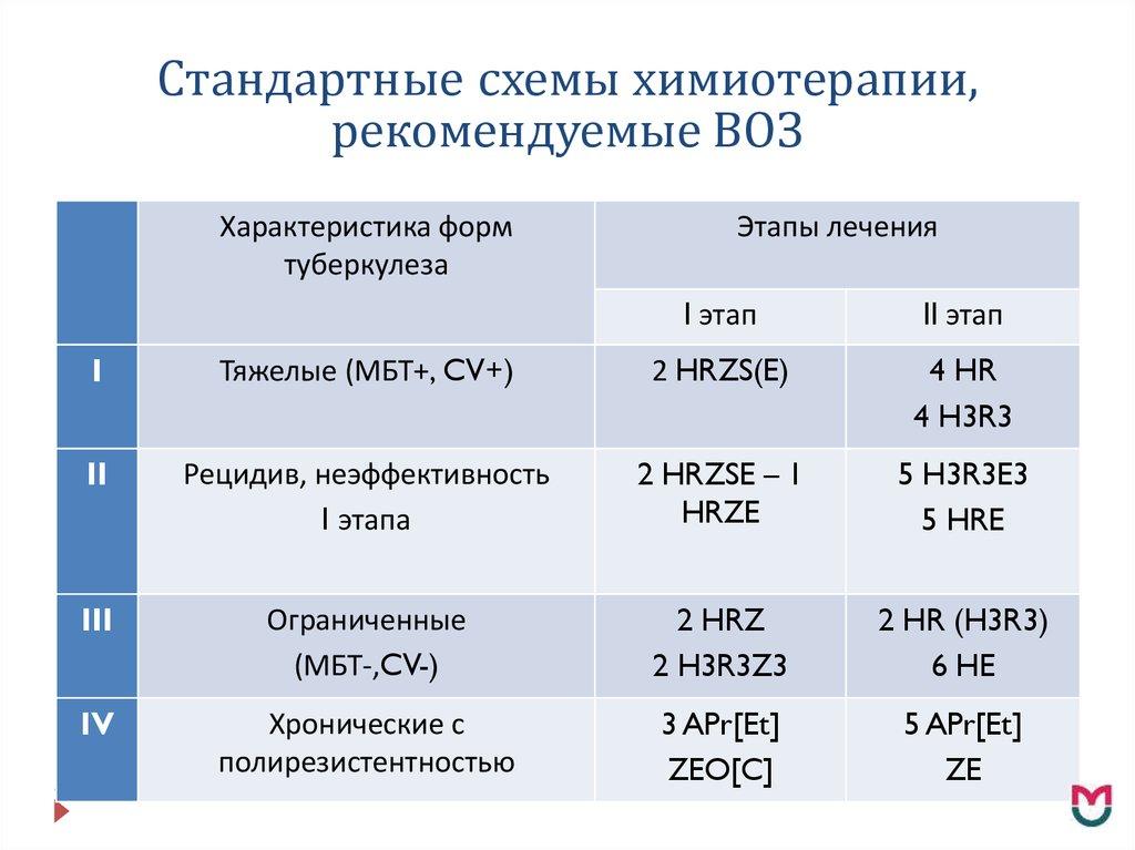 Схемы терапии при туберкулезе