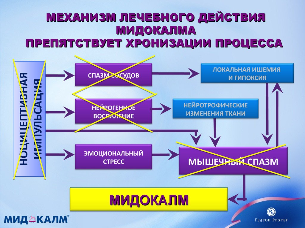 Механизм действия Мидокалма