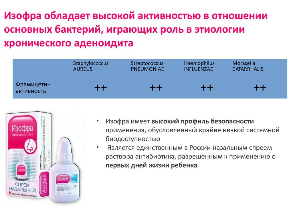 Активность препарата
