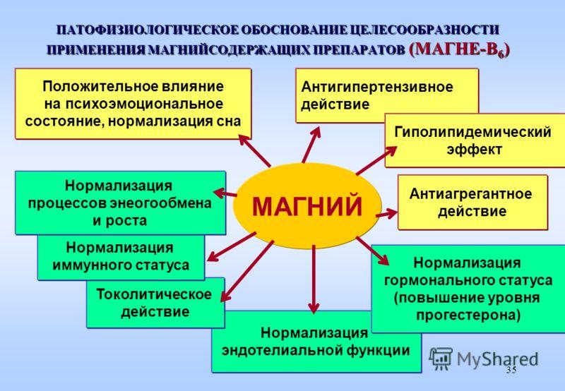 Эффекты препарата