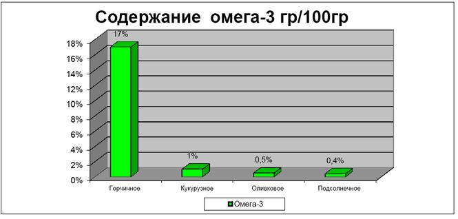 Содержание Омега-3 в масле
