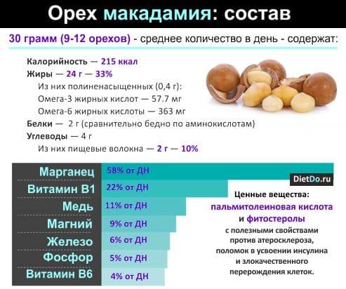 Состав ореха