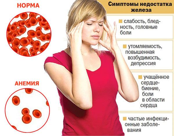 Симптомы недостатка железа в организме